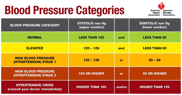 Blood Pressure Categories chart