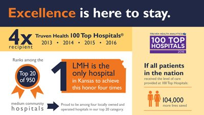 infographic explaining LMH's fourth consecutive Truven Health 100 Top Hospitals award